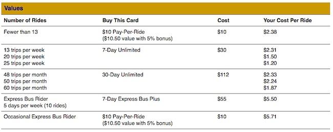 Metrocard options